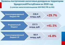 72 процента собираемых в Удмуртии налогов уходит в федеральный бюджет
