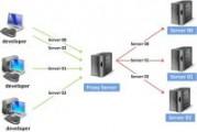 Безопасная работа в сети с прокси-сервером: особенности и преимущества